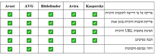 טבלת השוואה בין פיצ'רים