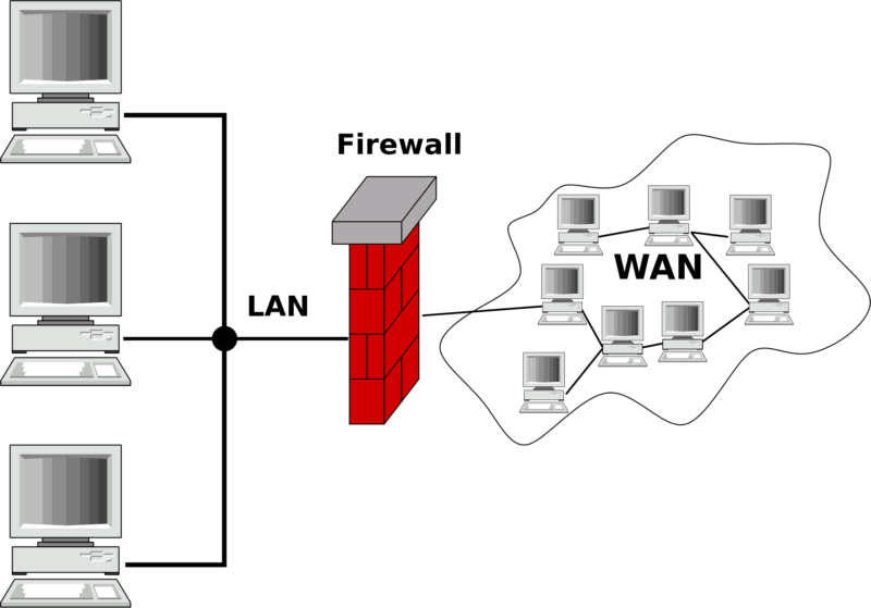 What is a Firewall and How Does it Work?