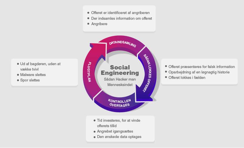 Hvad er social engineering og hvorfor er det sådan en trussel i 2020?