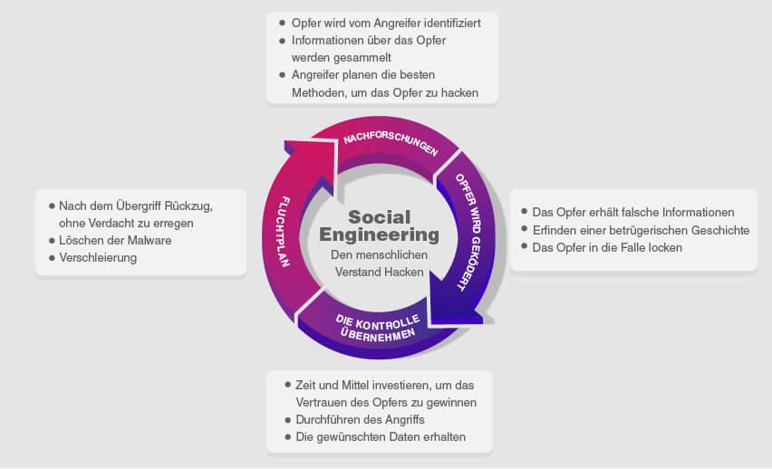 Was ist Social Engineering und warum ist es 2021 gefährlich?