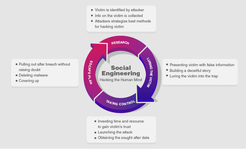 What is a Social Engineering Attack?