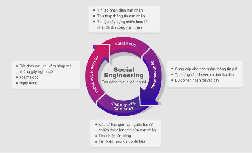 Social Engineering và tại sao đó lại là một mối đe dọa trong năm 2020?