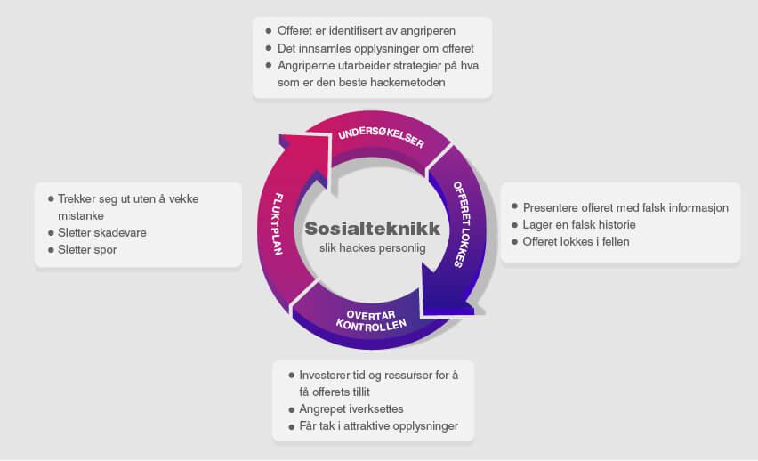 Hva er sosialteknikk og hvorfor er dette en stor trussel i 2021?