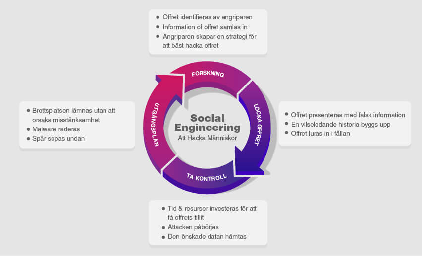 Vad är Social Engineering och Varför är det Ett Hot i 2020?