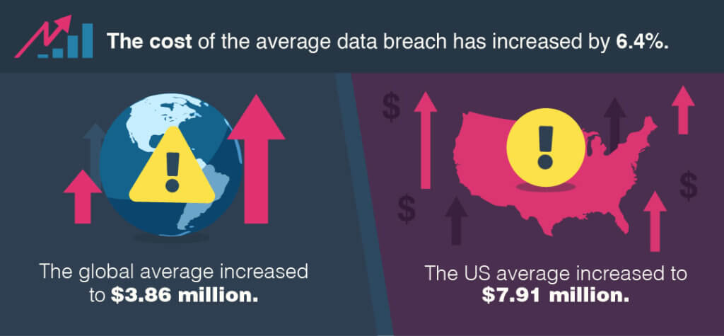 The average cost of breaches has increased.