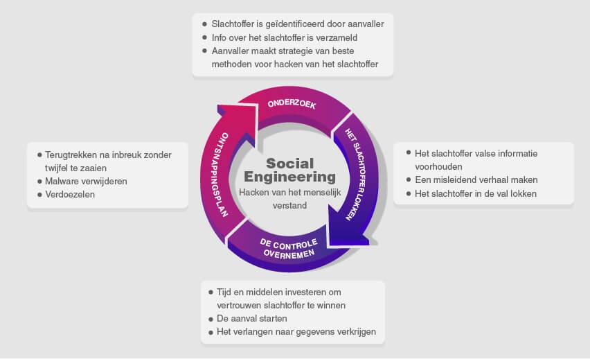 Wat is social engineering en waarom is het bedreigend?