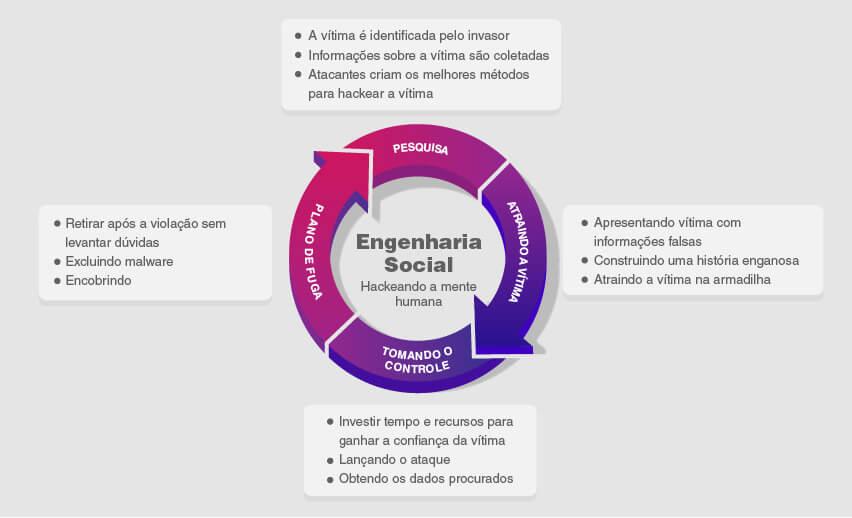 O que é um ataque de engenharia social?