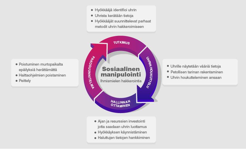 Mikä on sosiaalisen manipuloinnin hyökkäys?