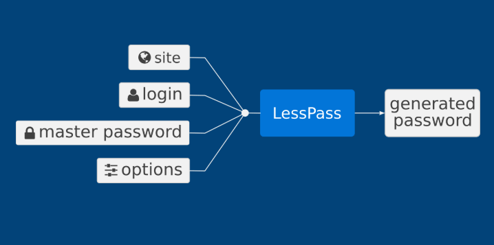 LessPass Password Manager Features