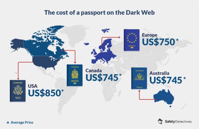 Dark Web: El precio promedio de comprar una nueva identidad en el 2020