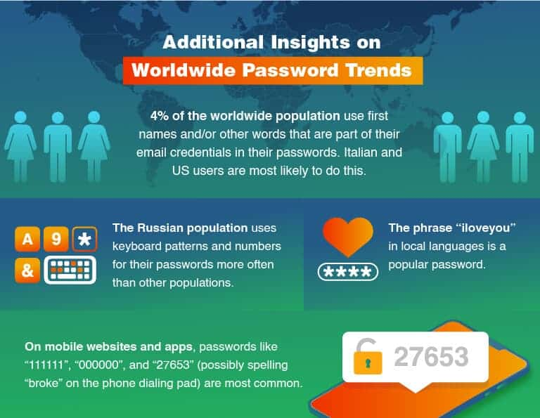 Additional Insights on Worldwide Password Trends
