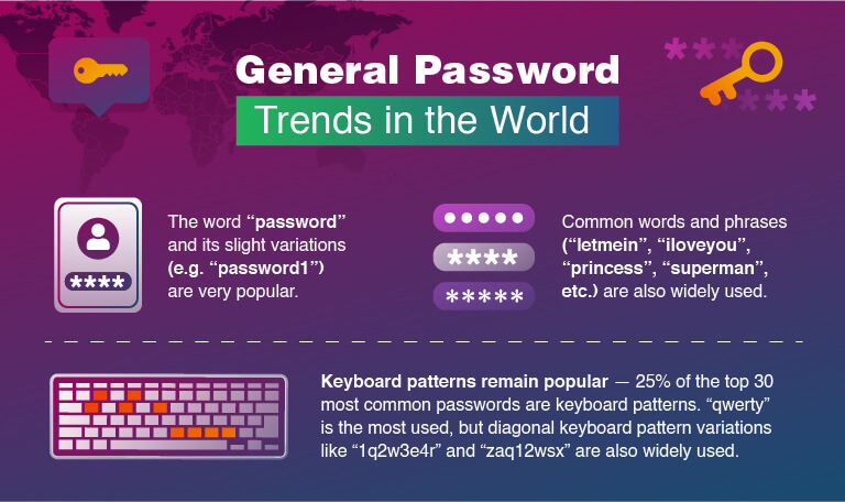Trend di password generici nel mondo