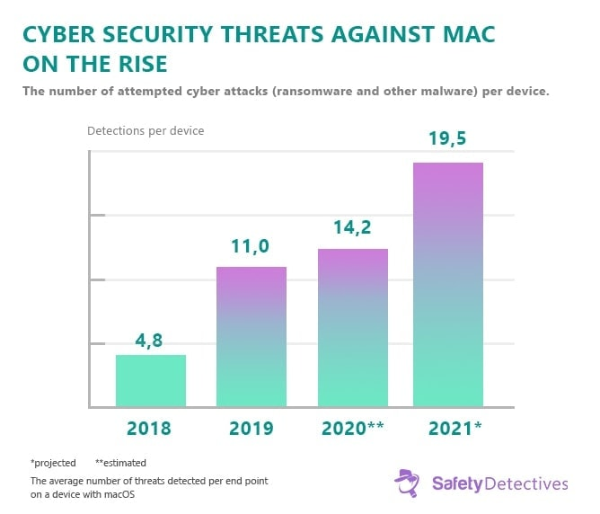 Fakta, trendy a statistiky pro ransomware 2021