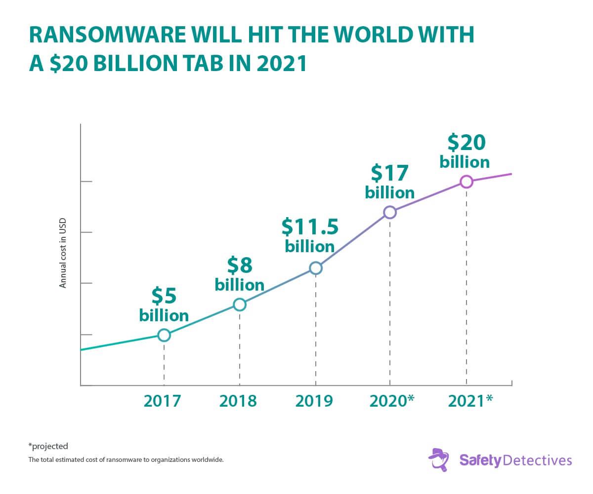 עובדות, מגמות וסטטיסטיקות על תוכנות כופר לשנת 2020