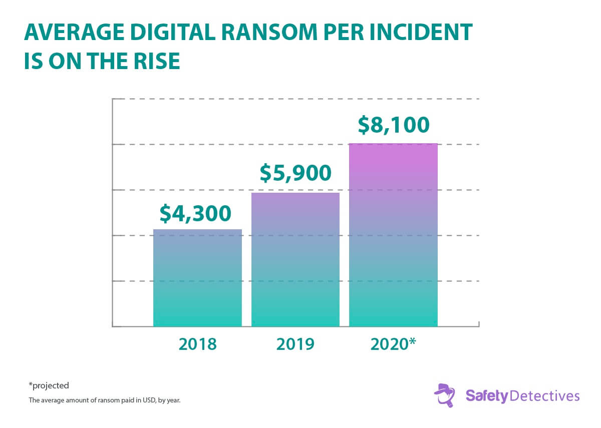 , Ransomware Facts, Trends & Statistics for 2020