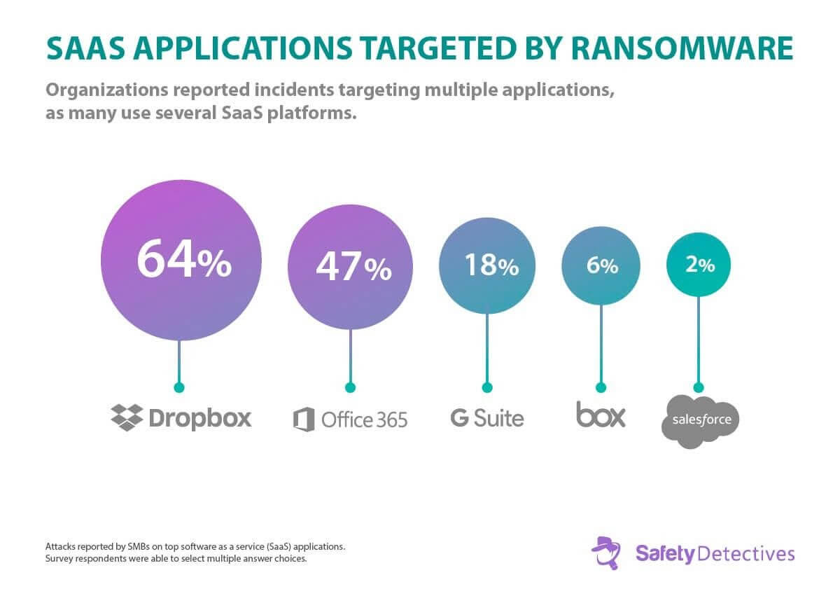 Ransomware: Αλήθειες, Τάσεις και Στατιστικά για το 2020