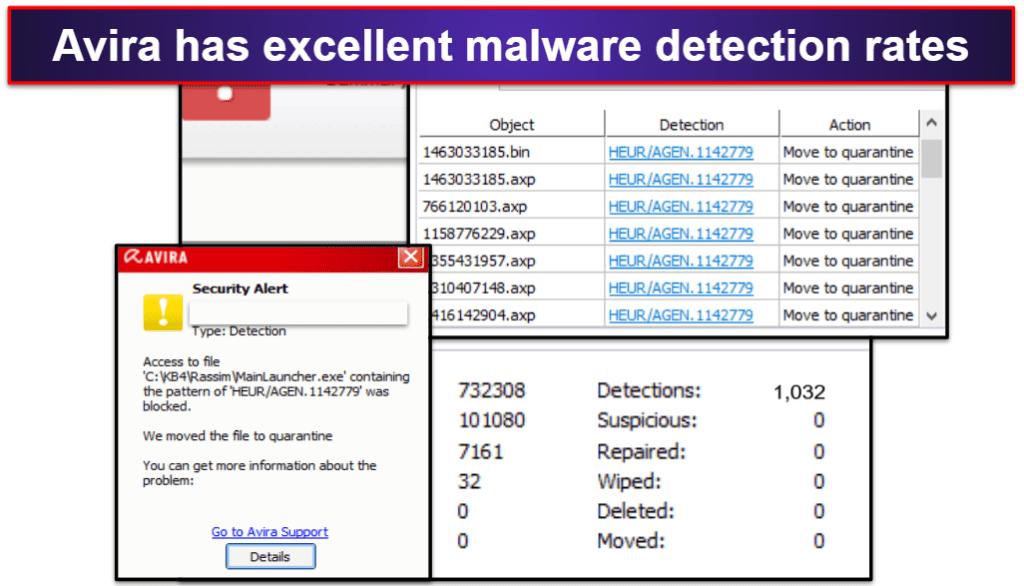 Avira Security Features