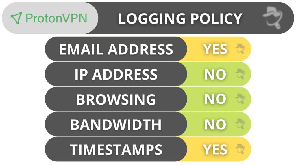 ProtonVPN Privacy & Security