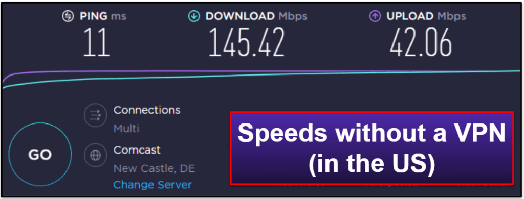 CactusVPN Speed & Performance