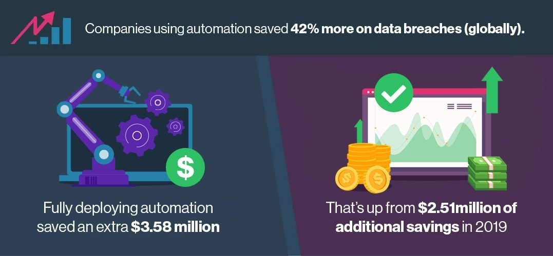 4. Advanced security continues to decrease data breach costs.