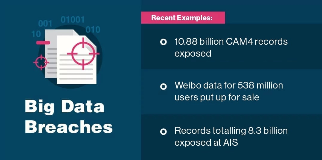 2. Big Data breaches are on the rise.