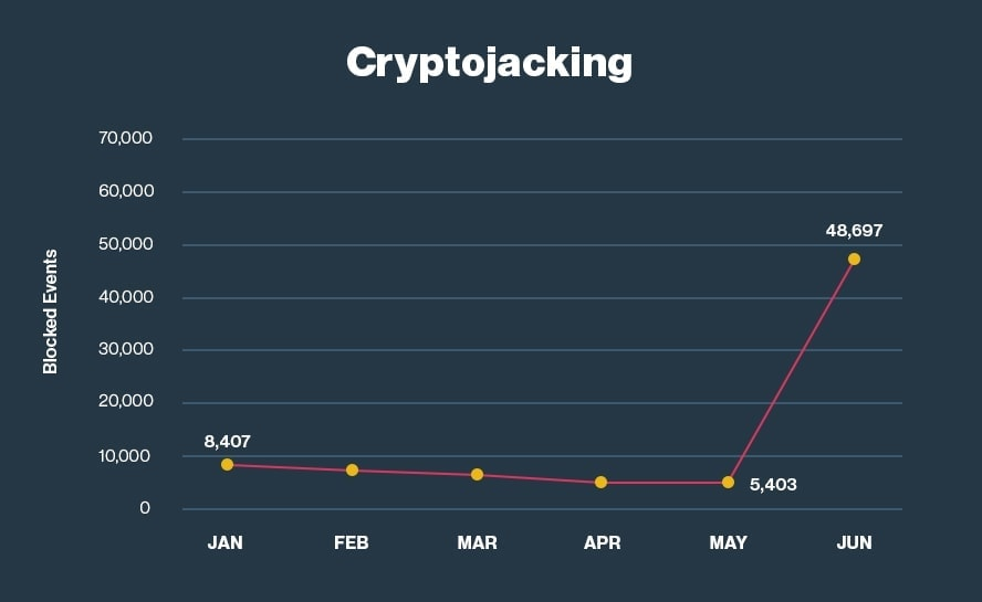 7. Cyrptojacking spikes with cryptocurrency value.