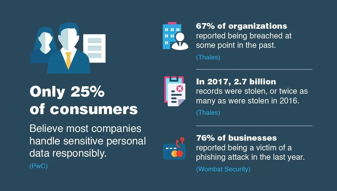 13. Most customers think that their data is not protected.