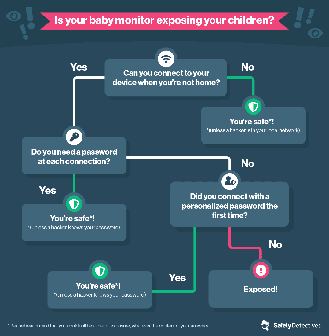 <strong>How do I know if my kids are being exposed?</strong>