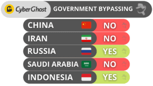 CyberGhost VPN Government Bypassing