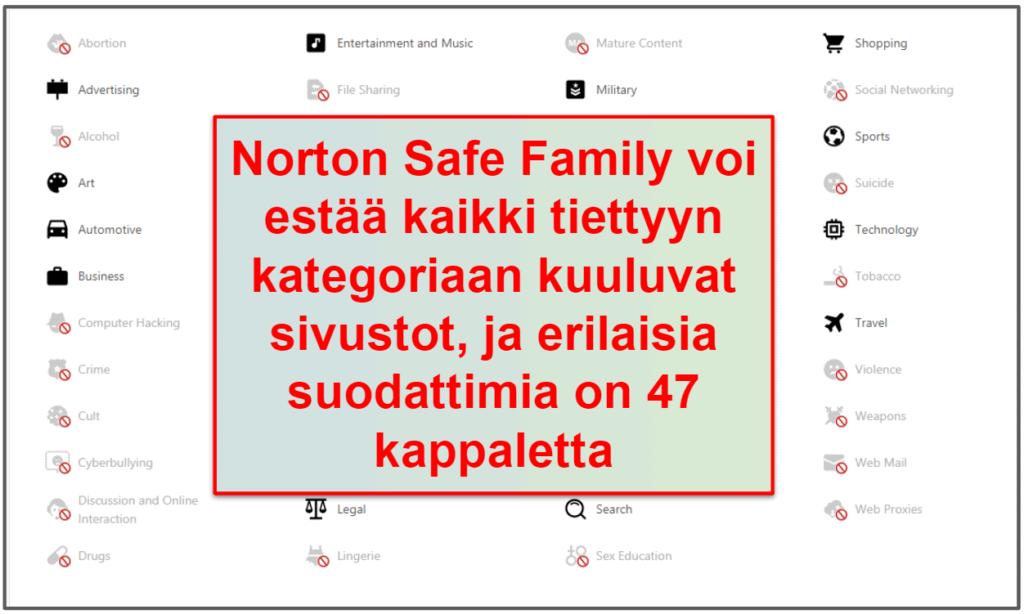 Norton 360 tietoturvaominaisuudet