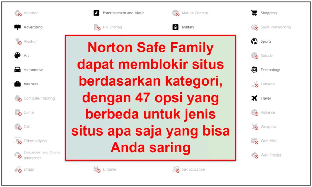 Fitur Keamanan Norton