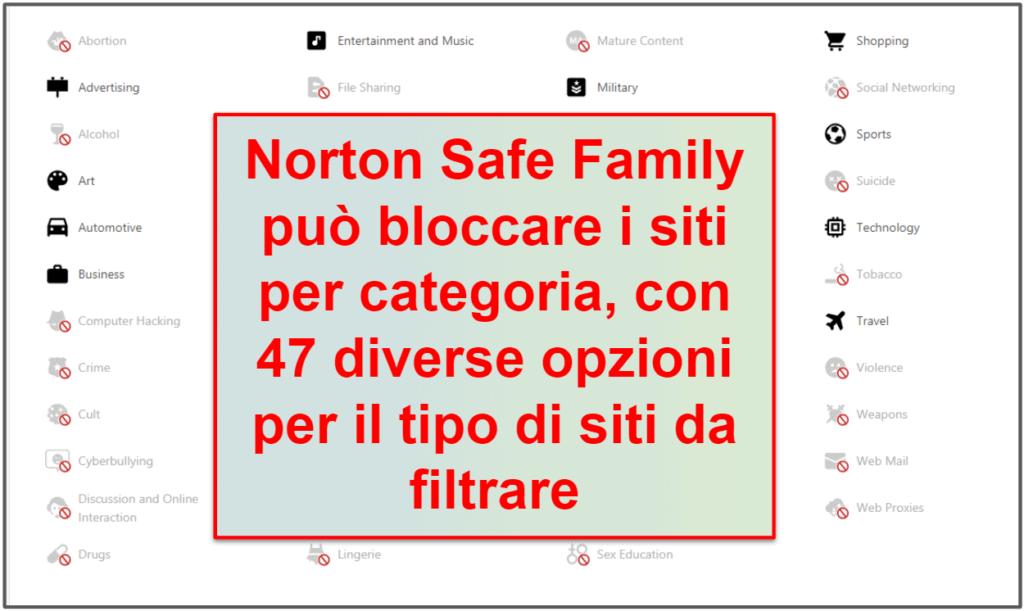Le funzionalità di sicurezza di Norton