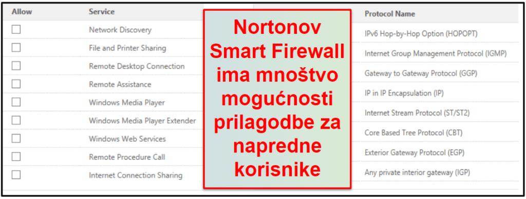 Norton sigurnosne značajke