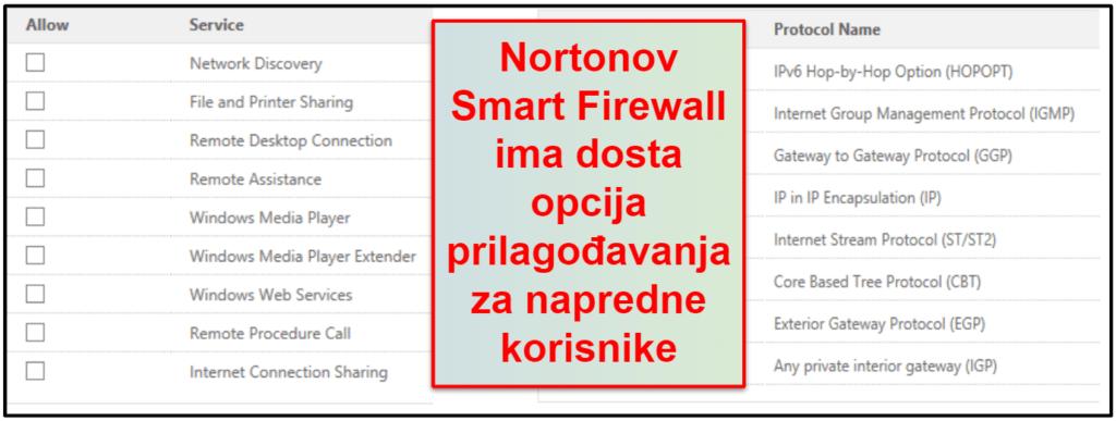 Norton 360 bezbednosne funkcije