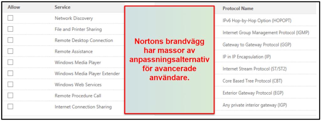 Norton 360:s säkerhetsfunktioner