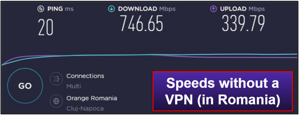 Private Internet Access Speed & Performance