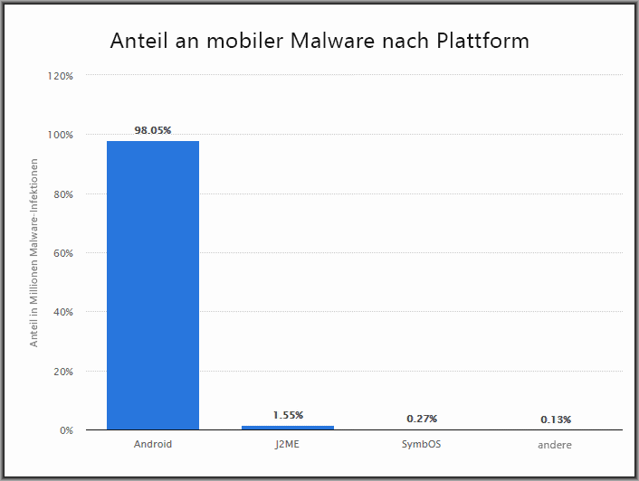 Mobile Antivirenprogramme