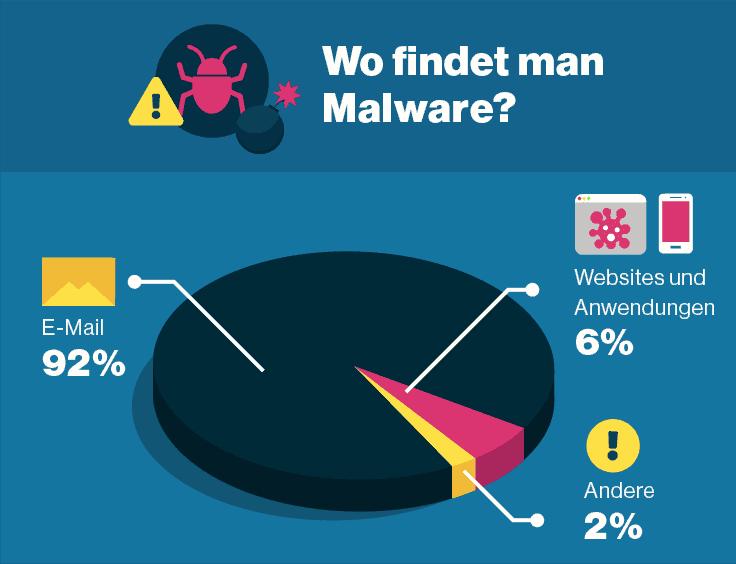 Der Großteil der Malware kommt via E-Mail