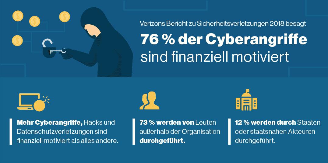 Die meisten Cyberkriminellen wollen Bargeld
