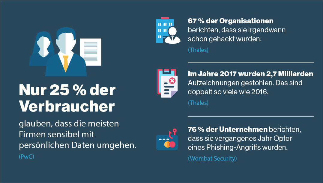 Die meisten Kunden denken, dass ihre Daten nicht geschützt sind
