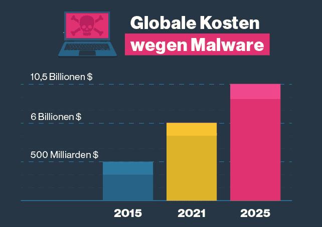 Malware fordert einen immer größeren Tribut