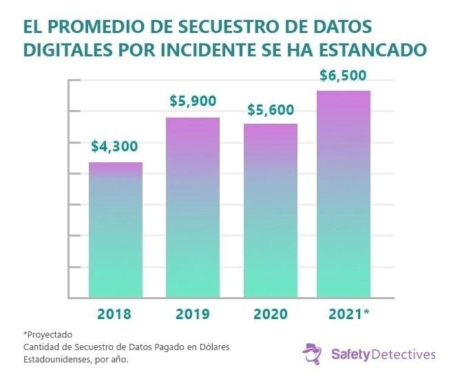 Tendencias, estadísticas y datos sobre ransomware en 2021