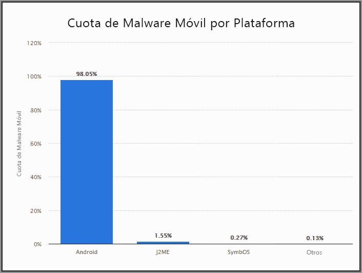 Programas antivirus para móviles