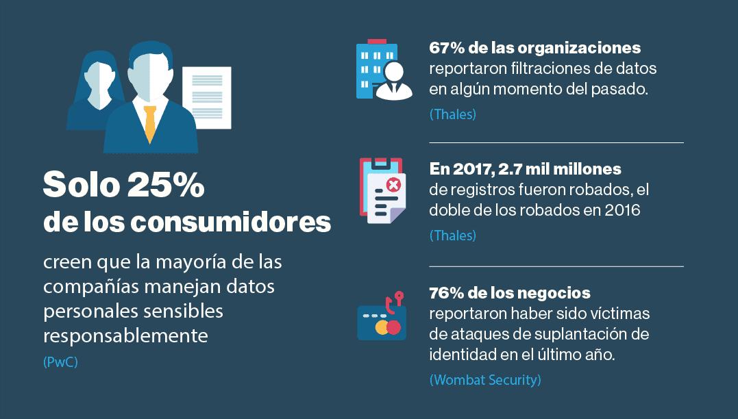 La mayoría de los clientes cree que su información y datos no están protegidos.