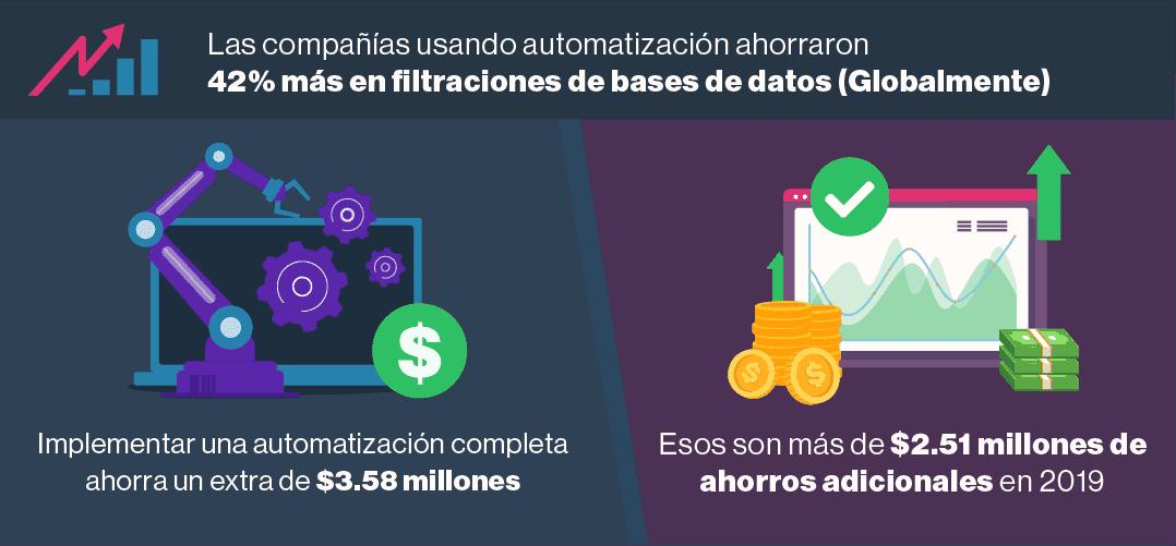 4. La seguridad avanzada sigue disminuyendo el coste de las filtraciones de datos.