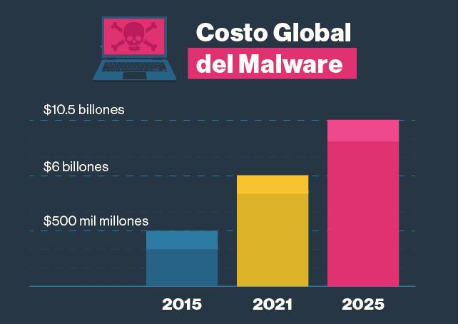 6. El malware cada vez tiene un impacto mayor.