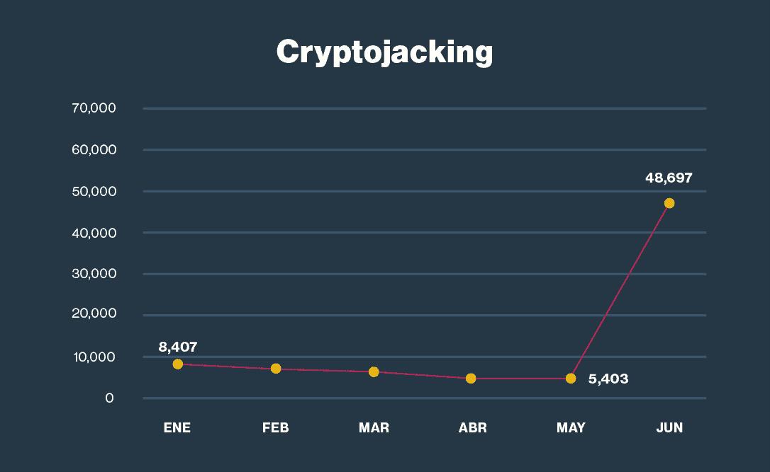 7. Aumento del <i>cryptojacking</i>dado por el aumento del valor de las criptomonedas.