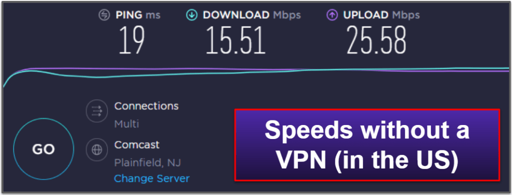 ExpressVPN Speed & Performance