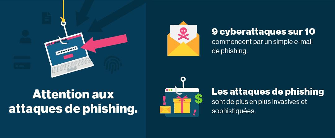 Vous devriez faire preuve de vigilance concernant les attaques de phishing.
