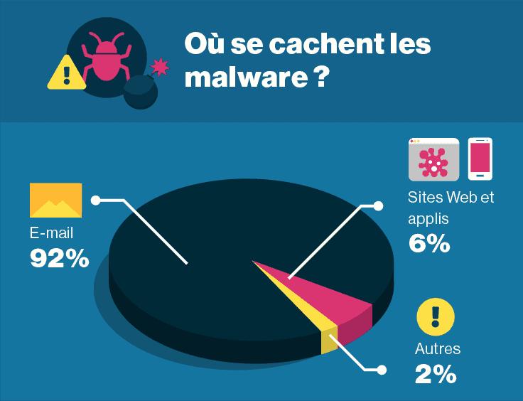 La plupart des malware sont envoyés par e-mail.